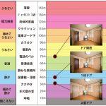 防音対策で快適な生活を(防音ドア) - 防音ルーム・音響・シールド(電磁遮蔽)
